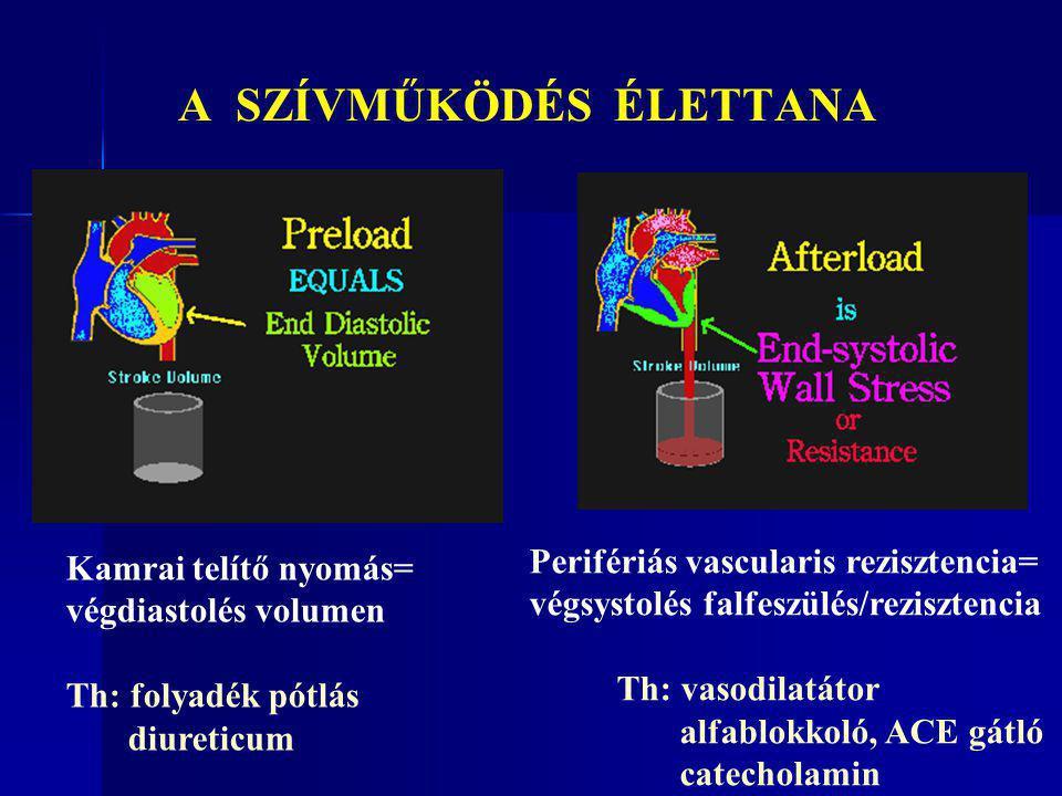 A SZÍVMŰKÖDÉS ÉLETTANA Kamrai telítő nyomás= végdiastolés volumen Th: folyadék pótlás diureticum Perifériás vascularis rezisztencia= végsystolés falfe