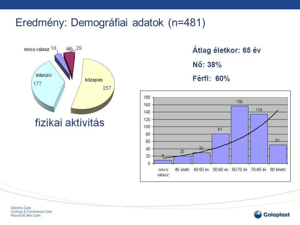 Eredmény: Demográfiai adatok (n=481) Nő: 38% Férfi: 60% Átlag életkor: 65 év