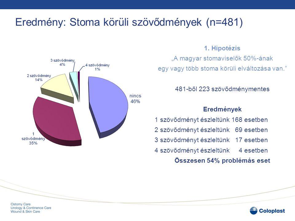 """Eredmény: Stoma körüli szövődmények (n=481) 1. Hipotézis """"A magyar stomaviselők 50%-ának egy vagy több stoma körüli elváltozása van."""" 481-ből 223 szöv"""