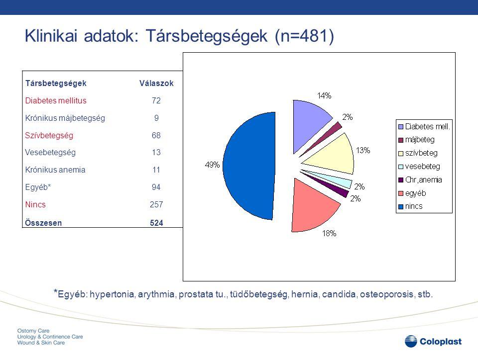 Klinikai adatok: Társbetegségek (n=481) TársbetegségekVálaszok% Diabetes mellitus7214% Krónikus májbetegség92% Szívbetegség6813% Vesebetegség132% Krón
