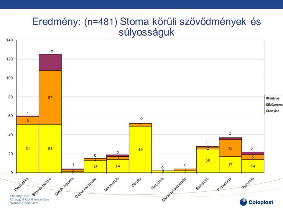 """Eredmény: bőrelváltozások stoma típusonként (n=481) A bőrelváltozások gyakorisága a legnagyobb volt az urostomások körében: - Colostoma: 47% - Ileostoma: 43% - Urostoma: 50%* * Csak 6 fő (1%) urostoma viselő vett részt a vizsgálatban szemben a405 (84%) colostoma és 60 (12%) ileostoma viselővel 1924 July 2014 3.Hipotézis """"A bőrelváltozások gyakorisága20%-kal nagyobb ileo- illetve urostoma esetén, mint kolostoma esetén"""