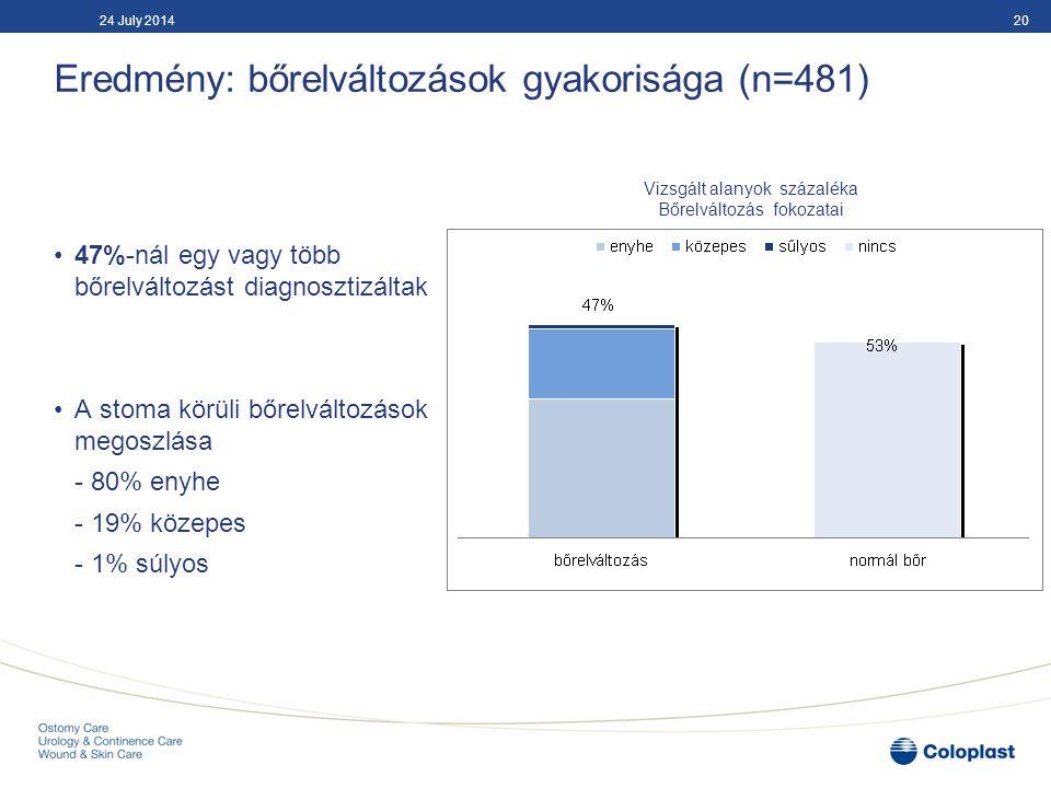 Eredmény: A bőrelváltozás okai (n=481) 2124 July 2014 Leggyakoribb diagnózis a bőrpír volt a vizsgált alanyok körében Bőrelváltozás okaGyakoriság Erythema 47% Nodul 13% Maceratio 12% Hyperpigmentatio12% Kiütés, pörsenés 5% Papula, hólyag 3% Hegek 3% Egyéb 4%