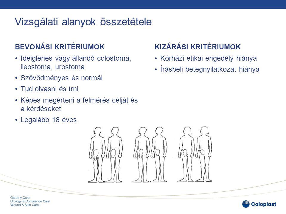 Kérdőív felépítése Demográfiai adatok (életkor, nem, lakóhely, képzettség, fizikai aktivitás) Klinikai adatok (stoma típus, indikáció, társbetegségek) Has (forma, anatómiai jegyek, stoma helye) Stoma vizsgálat (alak, szín, hossz, bőrállapot/ súlyosság) Késői szövődmények/ súlyosság Kezelés ( intézkedés)