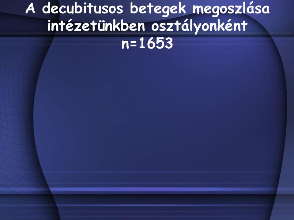 A decubitusos betegek megoszlása intézetünkben osztályonként n=1653