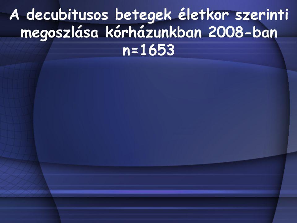 A decubitusos betegek életkor szerinti megoszlása kórházunkban 2008-ban n=1653