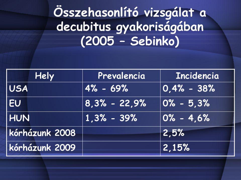 Összehasonlító vizsgálat a decubitus gyakoriságában (2005 – Sebinko) HelyPrevalenciaIncidencia USA4% - 69%0,4% - 38% EU8,3% - 22,9%0% - 5,3% HUN1,3% - 39%0% - 4,6% kórházunk 20082,5% kórházunk 20092,15%