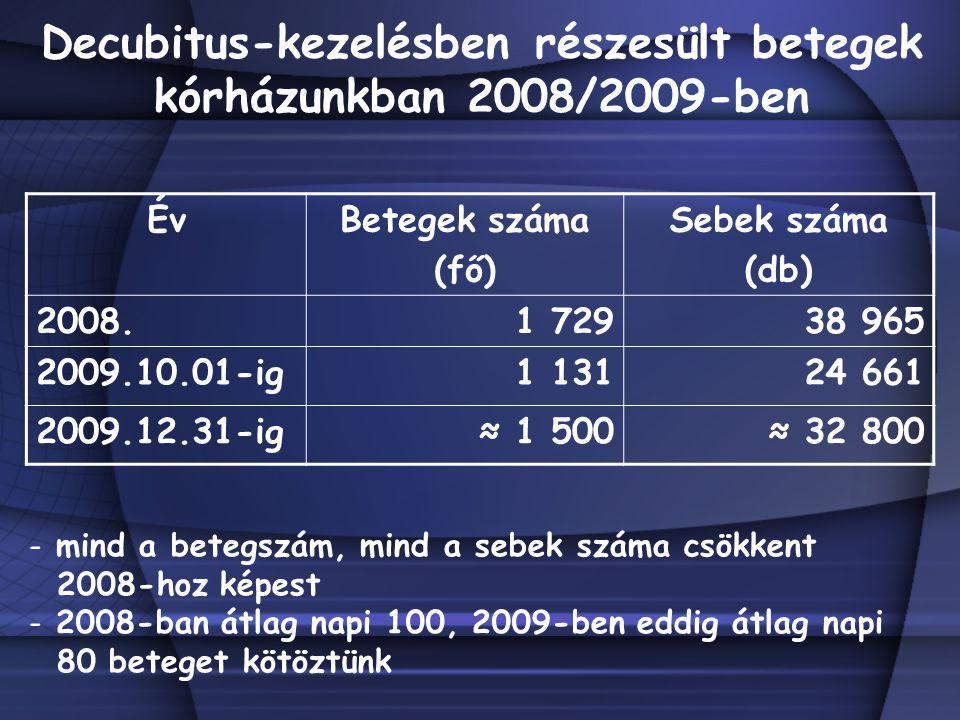 Decubitus-kezelésben részesült betegek kórházunkban 2008/2009-ben ÉvBetegek száma (fő) Sebek száma (db) 2008.1 72938 965 2009.10.01-ig1 13124 661 2009.12.31-ig≈ 1 500≈ 32 800 - mind a betegszám, mind a sebek száma csökkent 2008-hoz képest - 2008-ban átlag napi 100, 2009-ben eddig átlag napi 80 beteget kötöztünk