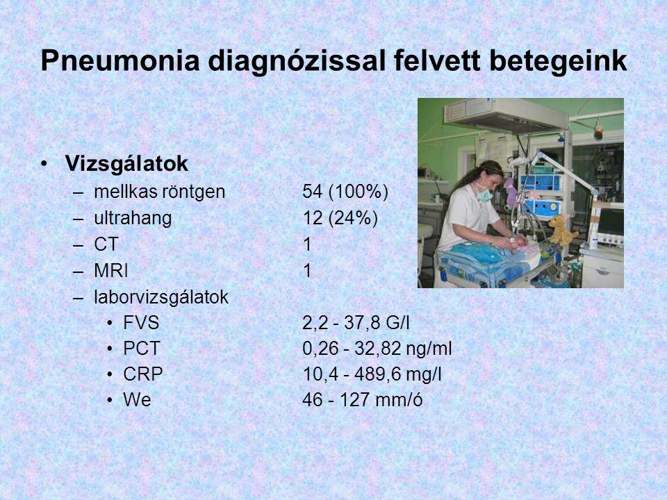 Pneumonia diagnózissal felvett betegeink Vizsgálatok –mellkas röntgen54 (100%) –ultrahang12 (24%) –CT1 –MRI1 –laborvizsgálatok FVS 2,2 - 37,8 G/l PCT