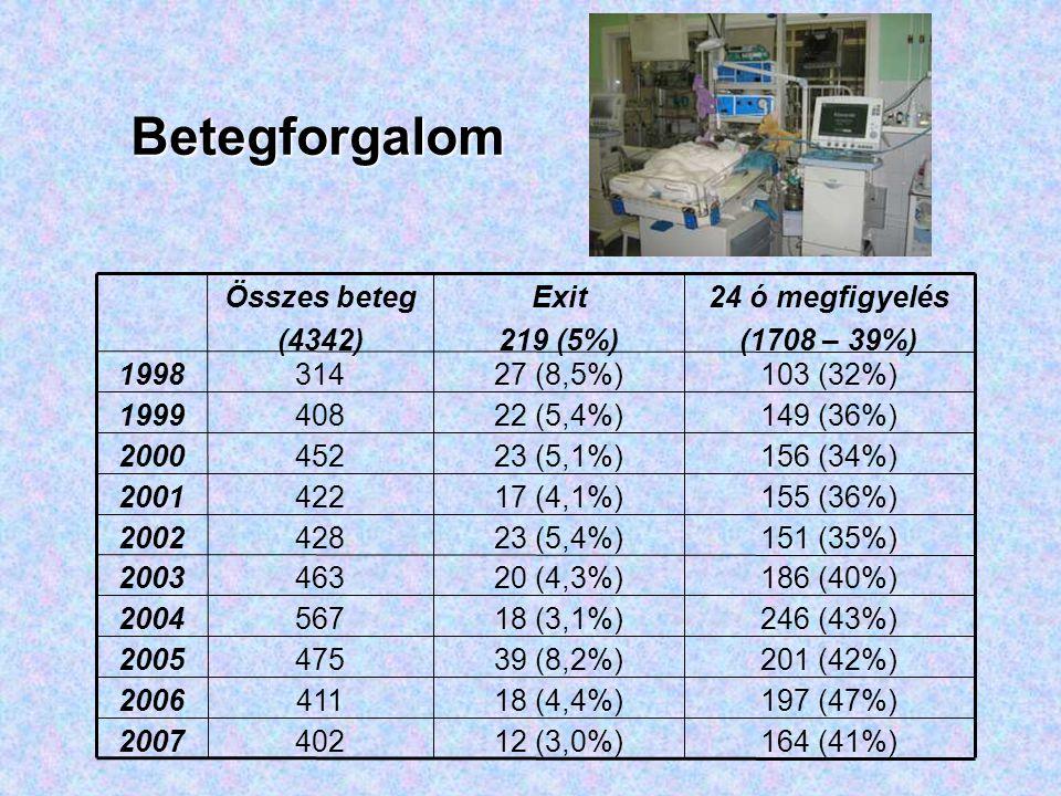 Pneumonia diagnózissal felvett betegeink Tünetei –láz41 (75%) –köhögés30 (55%) –crepitatio29 (53%) –tachypnoe23 (42%) –dyspnoe23 (42%) –gyengült légzési hang 19 (35%) –elesett általános állapot16 (29%) –tüdő fölött szörtyzörejek11 (20%) –cyanosis9 (16%) –mellkasi fájdalom8 (15%) –hányás, exsiccosis8 (15%) –táplálási nehezítettség6 (11%)