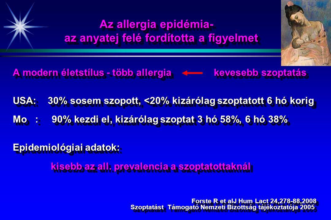 Az allergia epidémia- az anyatej felé fordította a figyelmet A modern életstílus - több allergia kevesebb szoptatás USA: 30% sosem szopott, <20% kizárólag szoptatott 6 hó korig Mo : 90% kezdi el, kizárólag szoptat 3 hó 58%, 6 hó 38% Epidemiológiai adatok: kisebb az all.