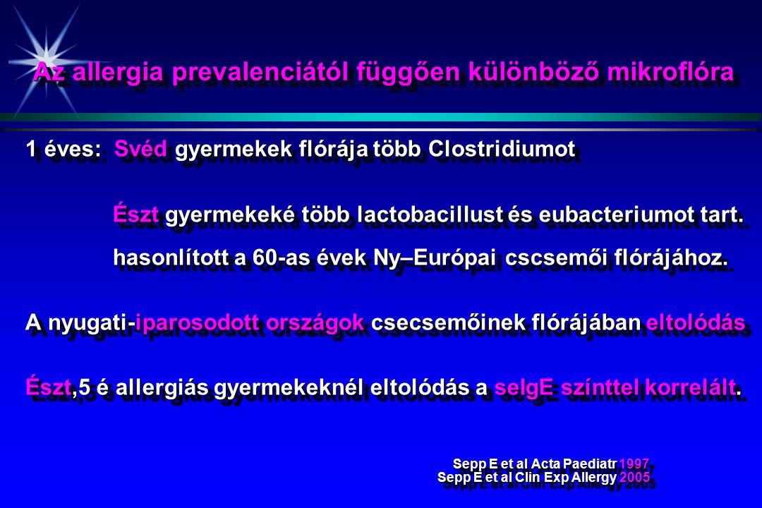 Az allergia prevalenciától függően különböző mikroflóra 1 éves: Svéd gyermekek flórája több Clostridiumot Észt gyermekeké több lactobacillust és eubac