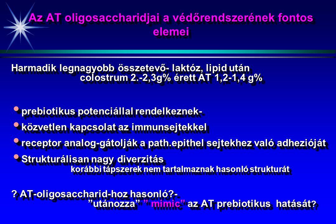 Az AT oligosaccharidjai a védőrendszerének fontos elemei Harmadik legnagyobb összetevő- laktóz, lipid után colostrum 2.-2,3g% érett AT 1,2-1,4 g% colostrum 2.-2,3g% érett AT 1,2-1,4 g% prebiotikus potenciállal rendelkeznek- prebiotikus potenciállal rendelkeznek- közvetlen kapcsolat az immunsejtekkel közvetlen kapcsolat az immunsejtekkel receptor analog-gátolják a path.epithel sejtekhez való adhezióját receptor analog-gátolják a path.epithel sejtekhez való adhezióját Strukturálisan nagy diverzitás Strukturálisan nagy diverzitás korábbi tápszerek nem tartalmaznak hasonló strukturát korábbi tápszerek nem tartalmaznak hasonló strukturát .