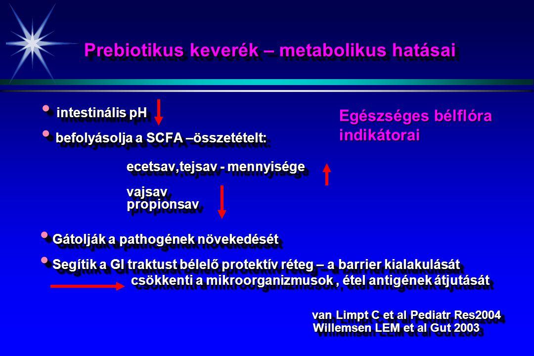 Prebiotikus keverék – metabolikus hatásai intestinális pH intestinális pH befolyásolja a SCFA –összetételt: befolyásolja a SCFA –összetételt: ecetsav,tejsav - mennyisége ecetsav,tejsav - mennyisége vajsav vajsav propionsav propionsav Gátolják a pathogének növekedését Gátolják a pathogének növekedését Segítik a GI traktust bélelő protektív réteg – a barrier kialakulását csökkenti a mikroorganizmusok, étel antigének átjutását Segítik a GI traktust bélelő protektív réteg – a barrier kialakulását csökkenti a mikroorganizmusok, étel antigének átjutását van Limpt C et al Pediatr Res2004 van Limpt C et al Pediatr Res2004 Willemsen LEM et al Gut 2003 Willemsen LEM et al Gut 2003 intestinális pH intestinális pH befolyásolja a SCFA –összetételt: befolyásolja a SCFA –összetételt: ecetsav,tejsav - mennyisége ecetsav,tejsav - mennyisége vajsav vajsav propionsav propionsav Gátolják a pathogének növekedését Gátolják a pathogének növekedését Segítik a GI traktust bélelő protektív réteg – a barrier kialakulását csökkenti a mikroorganizmusok, étel antigének átjutását Segítik a GI traktust bélelő protektív réteg – a barrier kialakulását csökkenti a mikroorganizmusok, étel antigének átjutását van Limpt C et al Pediatr Res2004 van Limpt C et al Pediatr Res2004 Willemsen LEM et al Gut 2003 Willemsen LEM et al Gut 2003 Egészséges bélflóra indikátorai