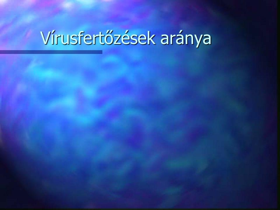 Vírusfertőzések aránya