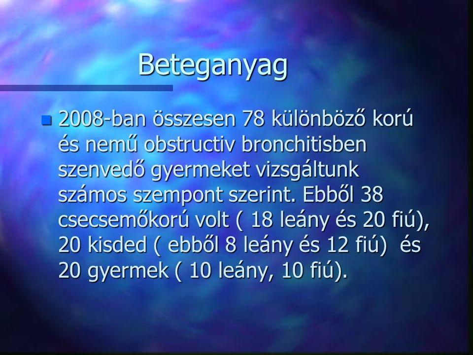 Beteganyag n 2008-ban összesen 78 különböző korú és nemű obstructiv bronchitisben szenvedő gyermeket vizsgáltunk számos szempont szerint. Ebből 38 cse