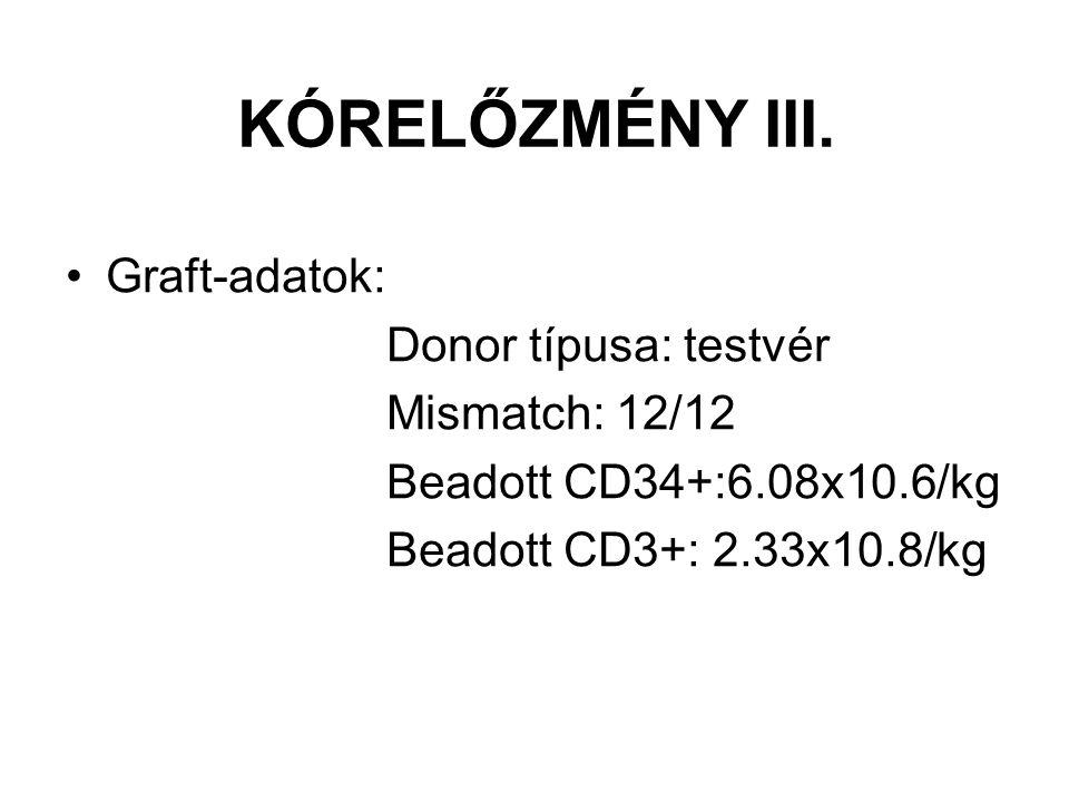 KÓRELŐZMÉNY III. Graft-adatok: Donor típusa: testvér Mismatch: 12/12 Beadott CD34+:6.08x10.6/kg Beadott CD3+: 2.33x10.8/kg
