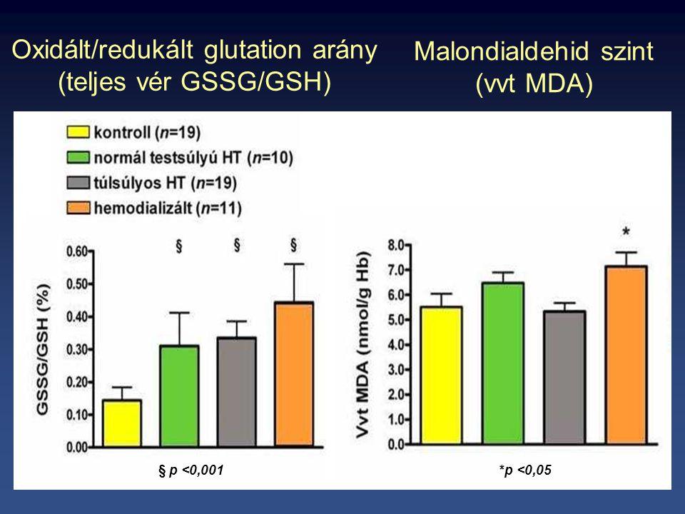 Oxidált/redukált glutation arány (teljes vér GSSG/GSH) p <0,05 *p <0,05 § p <0,001 Malondialdehid szint (vvt MDA)