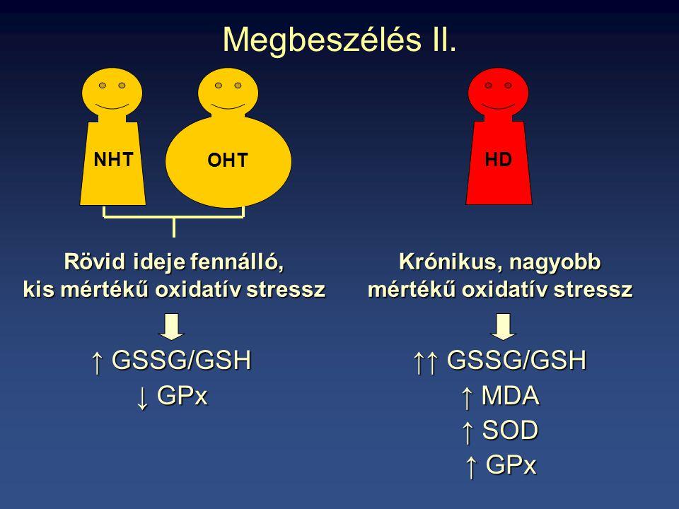 Megbeszélés II. NHT OHT HD Rövid ideje fennálló, kis mértékű oxidatív stressz Krónikus, nagyobb mértékű oxidatív stressz ↑ GSSG/GSH ↓ GPx ↑↑ GSSG/GSH