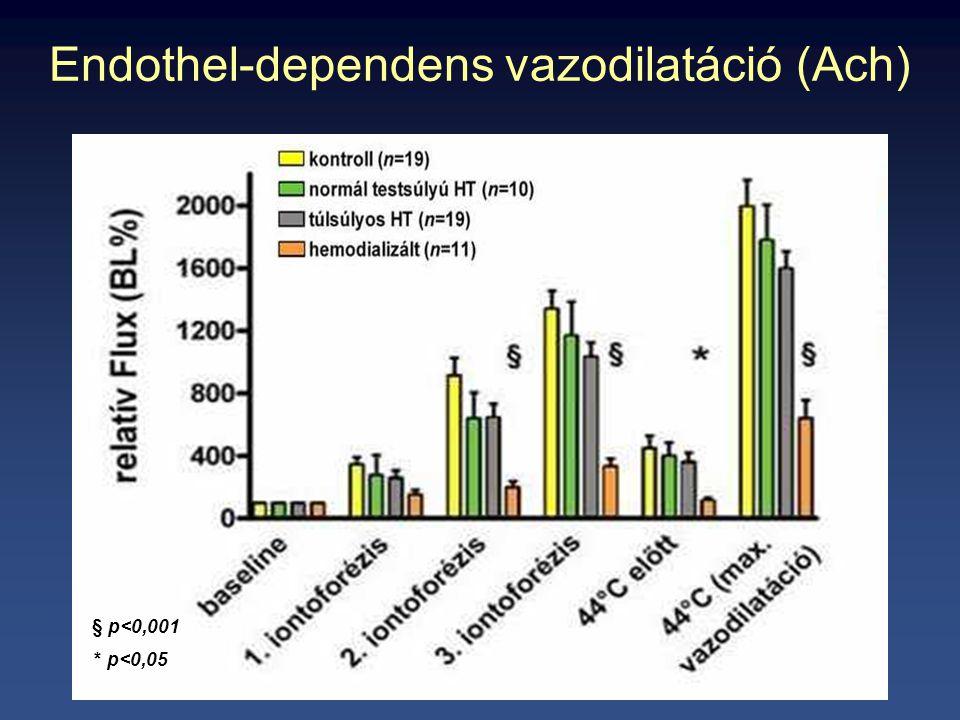 Endothel-dependens vazodilatáció (Ach) p<0,001 § p<0,001 p<0,05 * p<0,05