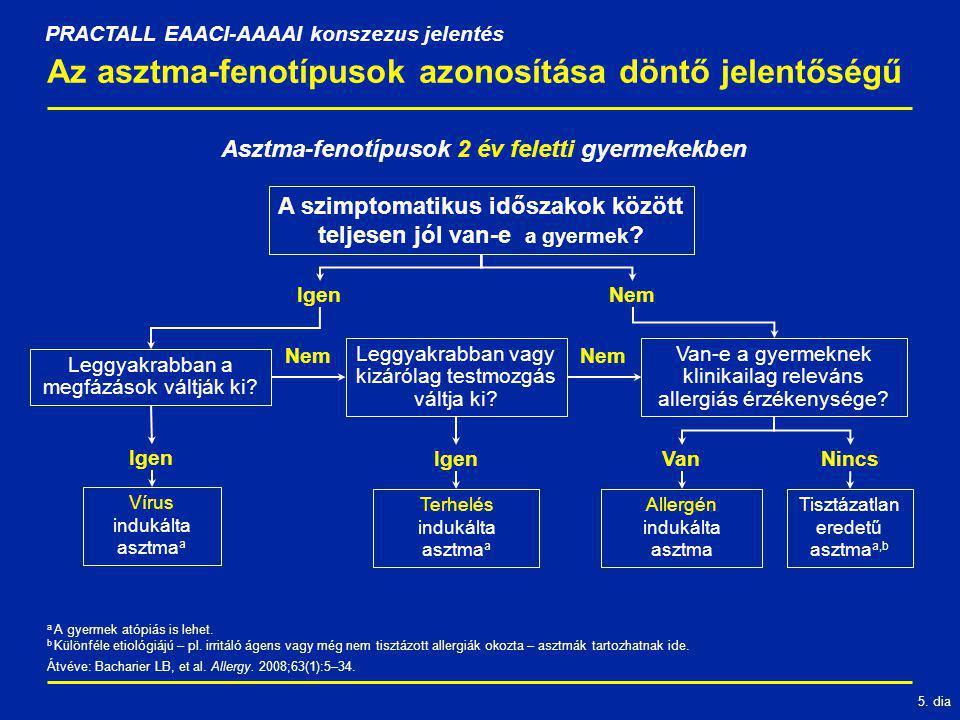 5. dia Az asztma-fenotípusok azonosítása döntő jelentőségű PRACTALL EAACI-AAAAI konszezus jelentés A szimptomatikus időszakok között teljesen jól van-