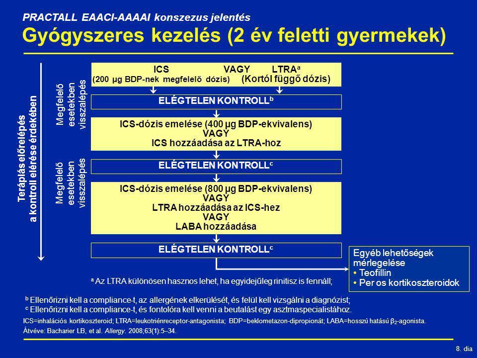 8. dia ELÉGTELEN KONTROLL b Gyógyszeres kezelés (2 év feletti gyermekek) ICS (200 µg BDP-nek megfelelő dózis) LTRA a (Kortól függő dózis) ELÉGTELEN KO