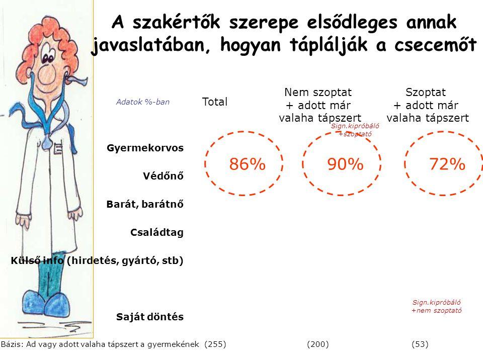 A szakértők szerepe elsődleges annak javaslatában, hogyan táplálják a csecemőt Total Bázis: Ad vagy adott valaha tápszert a gyermekének Gyermekorvos V
