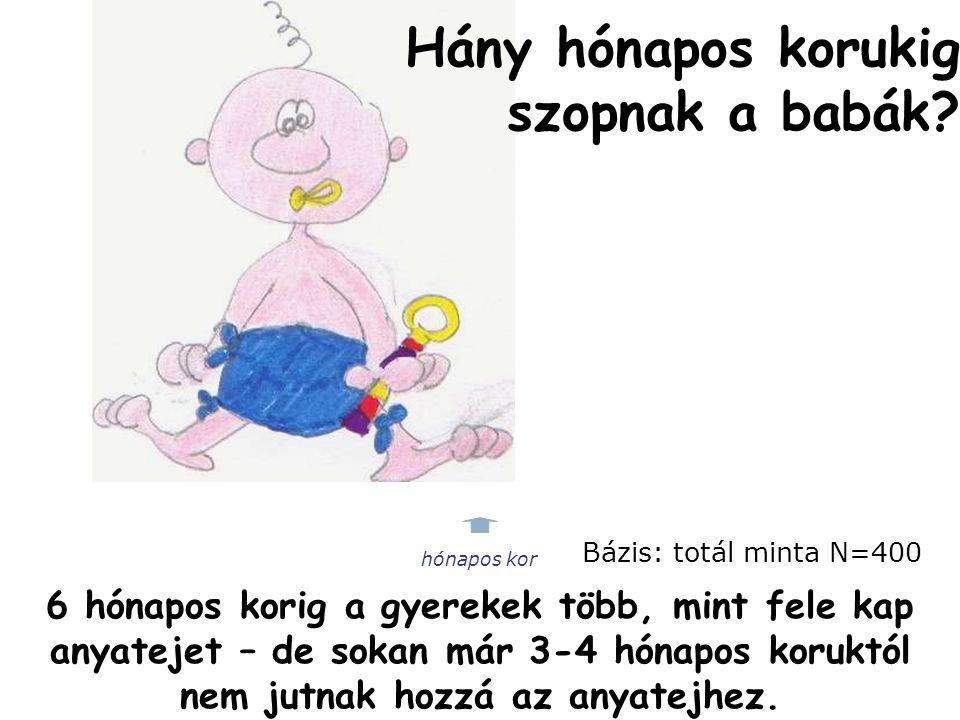 Magyar Gyermekorvosok Társasága 17 Az anyatej csökkenése esetén a 6-12 hónapos kor között inkább tehéntejre térnek át, tápszert azok használnak, akik már 6 hónapos kor előtt is használtak