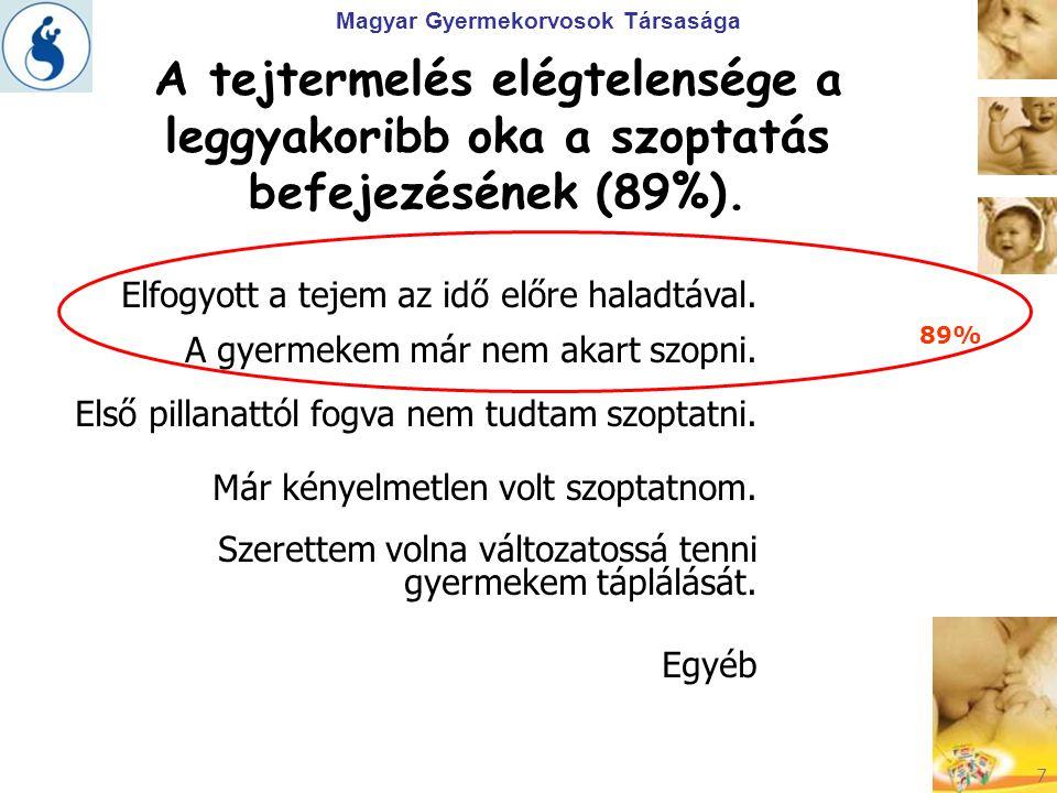 Magyar Gyermekorvosok Társasága 7 A tejtermelés elégtelensége a leggyakoribb oka a szoptatás befejezésének (89%). Elfogyott a tejem az idő előre halad
