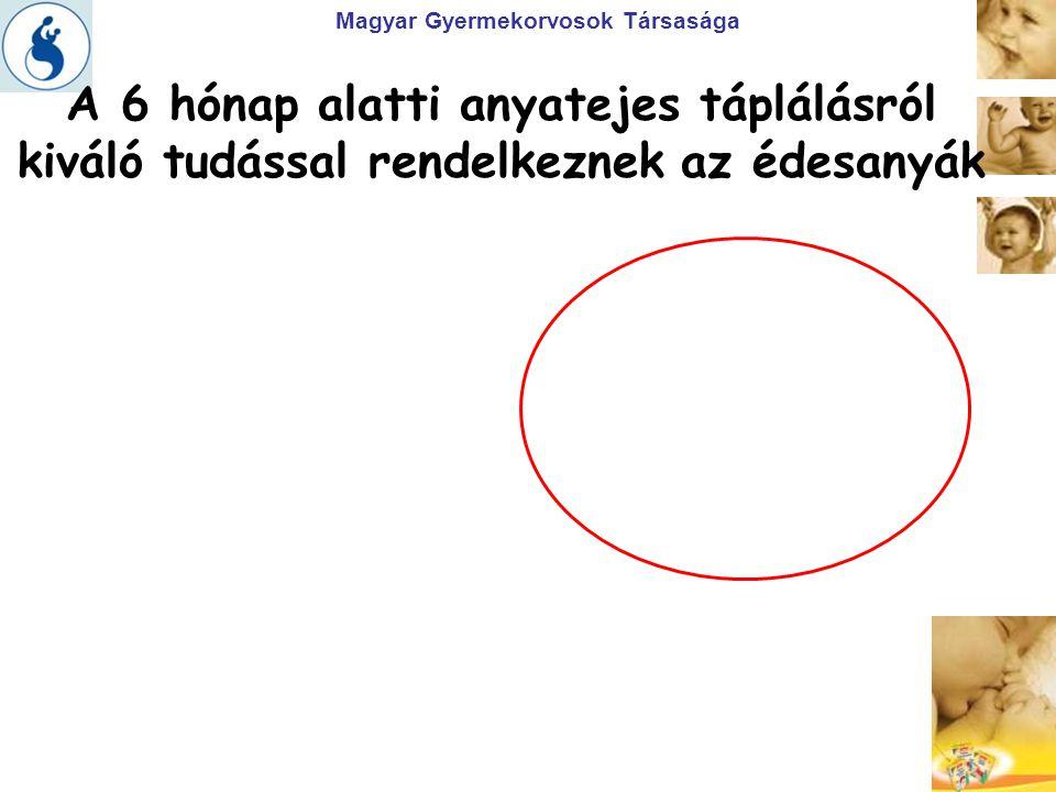 Magyar Gyermekorvosok Társasága Az anyák 1/3-a nem tudja, hogy anyatej hiánya esetén tápszert helyes adni