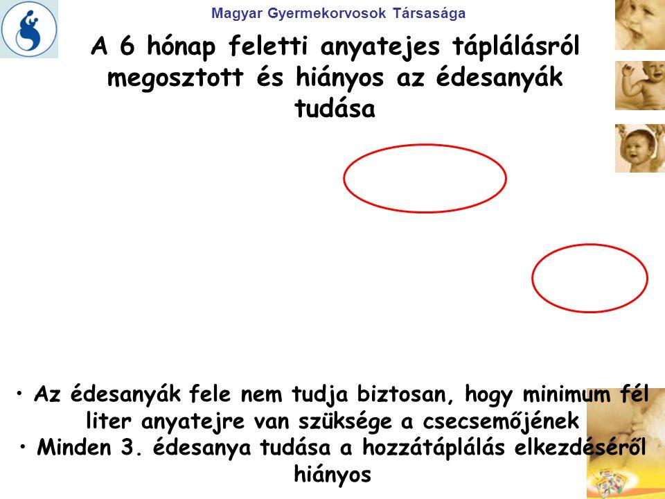 Magyar Gyermekorvosok Társasága > Meglepő eredmény: – a 6-12 hónapos csecsemők 45%-a nem kapja meg a minimum fél liter anyatejet / tejalapú táplálékot sem.