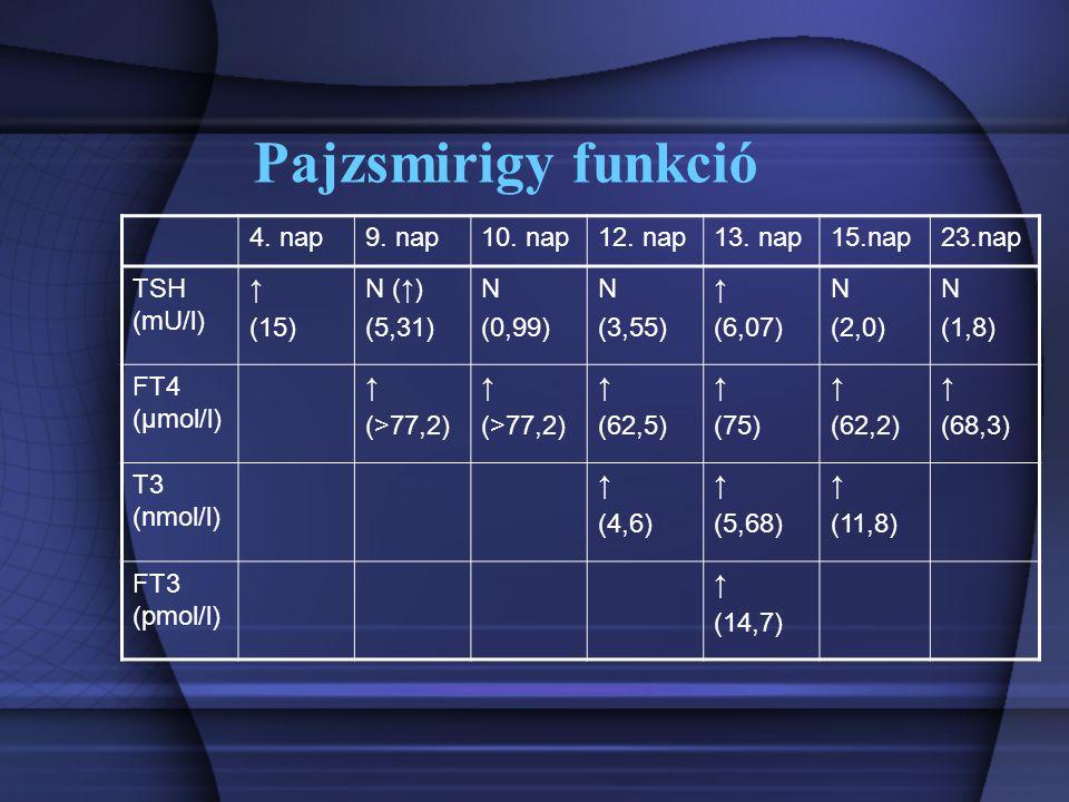 Pajzsmirigy funkció 4. nap9. nap10. nap12. nap13. nap15.nap23.nap TSH (mU/l) ↑ (15) N (↑) (5,31) N (0,99) N (3,55) ↑ (6,07) N (2,0) N (1,8) FT4 (μmol/