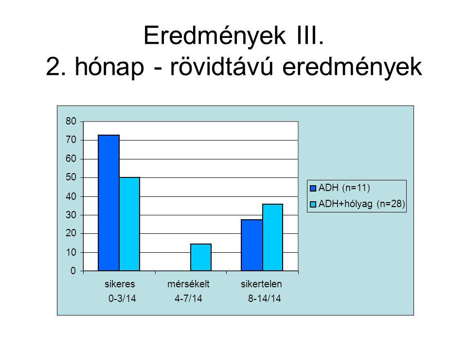 Eredmények III. 2. hónap - rövidtávú eredmények 0 10 20 30 40 50 60 70 80 sikeres 0-3/14 mérsékelt 4-7/14 sikertelen 8-14/14 ADH (n=11) ADH+hólyag (n=