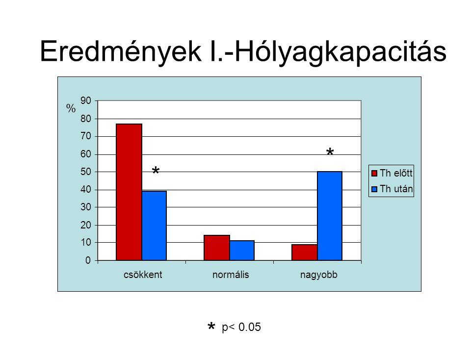 Eredmények I.-Hólyagkapacitás p< 0.05 * 0 10 20 30 40 50 60 70 80 90 csökkentnormálisnagyobb Th előtt Th után % * *