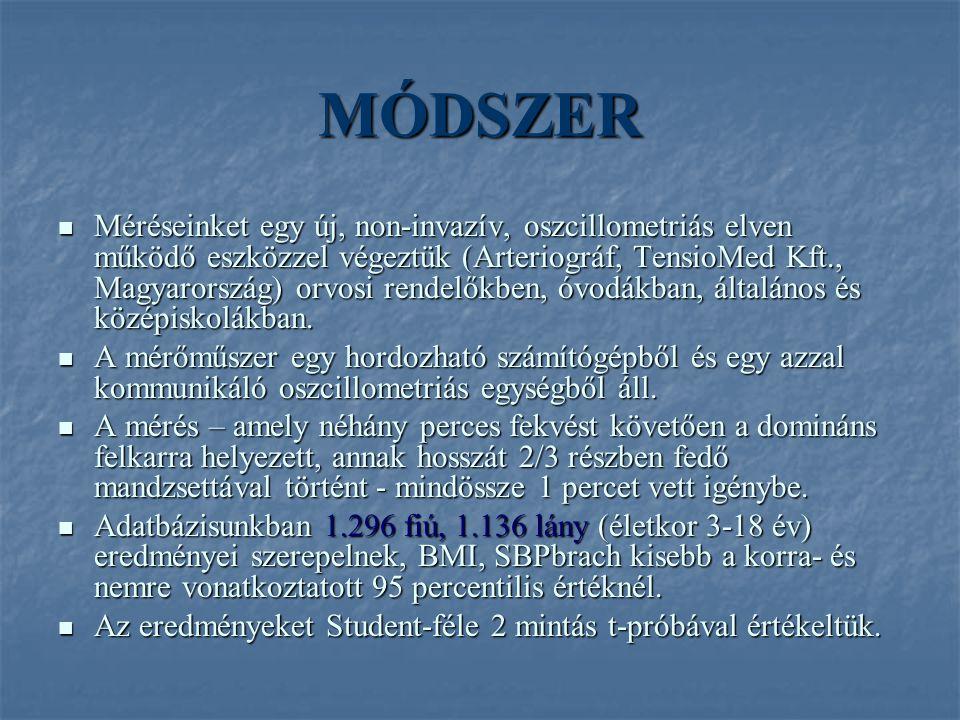 MÓDSZER Méréseinket egy új, non-invazív, oszcillometriás elven működő eszközzel végeztük (Arteriográf, TensioMed Kft., Magyarország) orvosi rendelőkben, óvodákban, általános és középiskolákban.