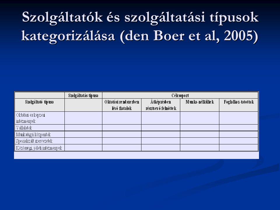Szolgáltatók és szolgáltatási típusok kategorizálása (den Boer et al, 2005)