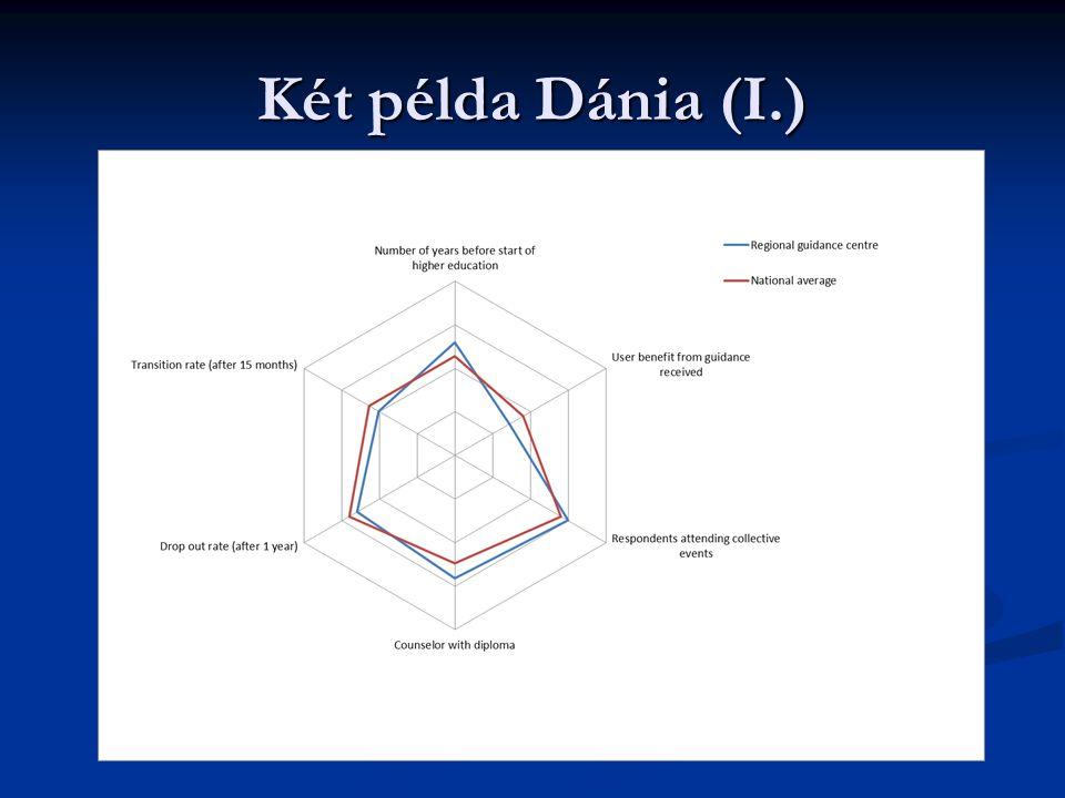 Két példa Dánia (I.)