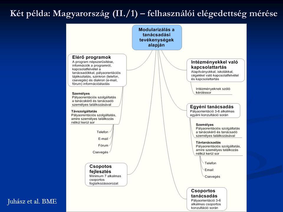 Két példa: Magyarország (II./1) – felhasználói elégedettség mérése Juhász et al. BME