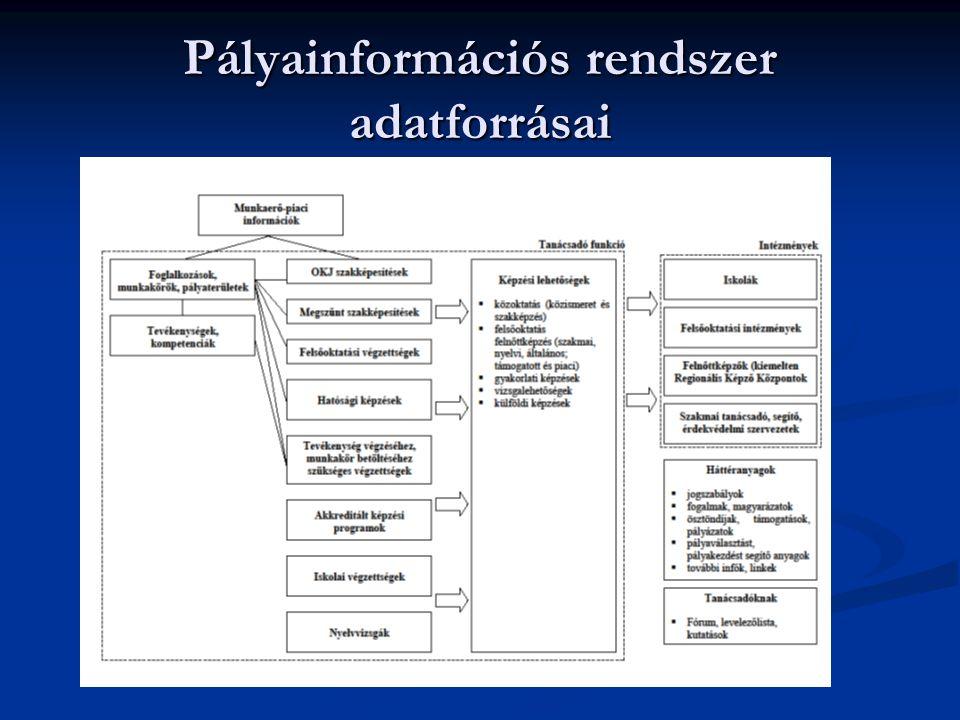 Pályaorientációs portálok tartalmi felépítése Borbély et al. 2009, Watts nyomán