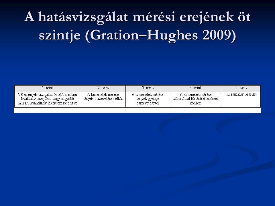 A hatásvizsgálat mérési erejének öt szintje (Gration–Hughes 2009)