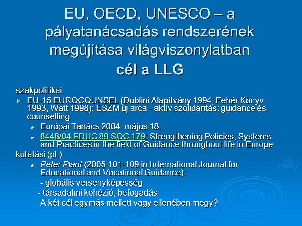 EU, OECD, UNESCO – a pályatanácsadás rendszerének megújítása világviszonylatban cél a LLG szakpolitikai  EU-15 EUROCOUNSEL (Dublini Alapítvány 1994; Fehér Könyv 1993, Watt 1998): ESZM új arca - aktív szolidaritás: guidance és counselling Európai Tanács 2004.