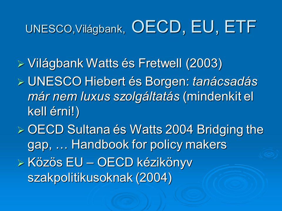 UNESCO,Világbank, OECD, EU, ETF  Világbank Watts és Fretwell (2003)  UNESCO Hiebert és Borgen: tanácsadás már nem luxus szolgáltatás (mindenkit el kell érni!)  OECD Sultana és Watts 2004 Bridging the gap, … Handbook for policy makers  Közös EU – OECD kézikönyv szakpolitikusoknak (2004)