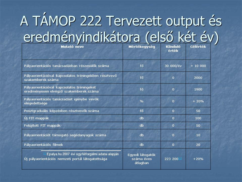 A TÁMOP 222 Tervezett output és eredményindikátora (első két év) Mutató neveMértékegységKiinduló érték Célérték Pályaorientációs tanácsadásban részesülők számafő30 000/év+ 10 000 Pályaorientációval kapcsolatos tréningekben résztvevő szakemberek száma fő02000 Pályaorientációval kapcsolatos tréningeket eredményesen elvégző szakemberek száma fő01900 Pályaorientációs tanácsadást igénybe vevők elégedettsége %0+ 20% Posztgraduális képzésben résztvevők számafő050 Új FIT mappákdb0100 Felújított FIT mappákdb050 Pályaorientációt támogató segédanyagok számadb010 Pályaorientációs filmekdb020 Új pályaorientációs nemzeti portál látogatottsága Egyedi látogatók száma éves átlagban 223 200 [1] [1] +20% [1] [1] Epalya.hu 2007 évi ügyfélforgalmi adatai alapján