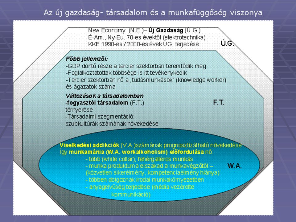 Az új gazdaság- társadalom és a munkafüggőség viszonya