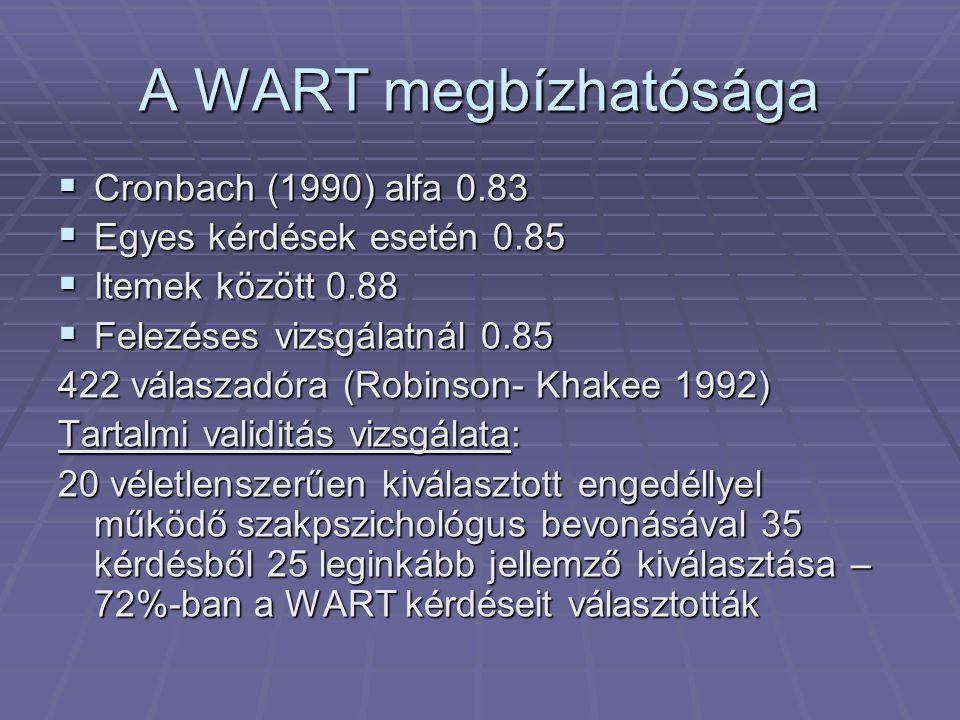 A WART megbízhatósága  Cronbach (1990) alfa 0.83  Egyes kérdések esetén 0.85  Itemek között 0.88  Felezéses vizsgálatnál 0.85 422 válaszadóra (Rob
