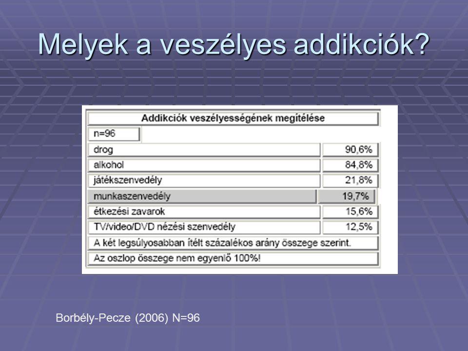 Melyek a veszélyes addikciók? Borbély-Pecze (2006) N=96