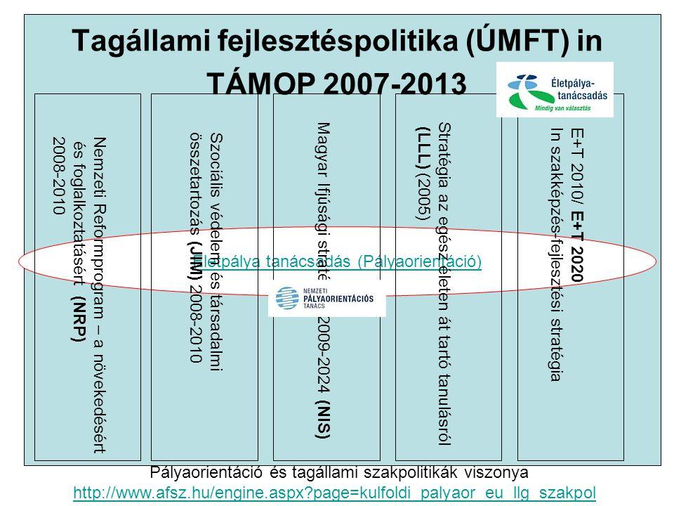 Tagállami fejlesztéspolitika (ÚMFT) in TÁMOP 2007-2013 Életpálya tanácsadás (Pályaorientáció) Pályaorientáció és tagállami szakpolitikák viszonya http
