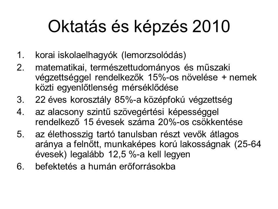 Oktatás és képzés 2010 1.korai iskolaelhagyók (lemorzsolódás) 2.matematikai, természettudományos és műszaki végzettséggel rendelkezők 15%-os növelése
