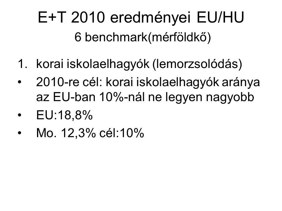 E+T 2010 eredményei EU/HU 6 benchmark(mérföldkő) 1.korai iskolaelhagyók (lemorzsolódás) 2010-re cél: korai iskolaelhagyók aránya az EU-ban 10%-nál ne