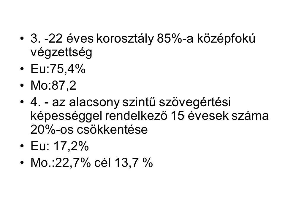 3. -22 éves korosztály 85%-a középfokú végzettség Eu:75,4% Mo:87,2 4. - az alacsony szintű szövegértési képességgel rendelkező 15 évesek száma 20%-os