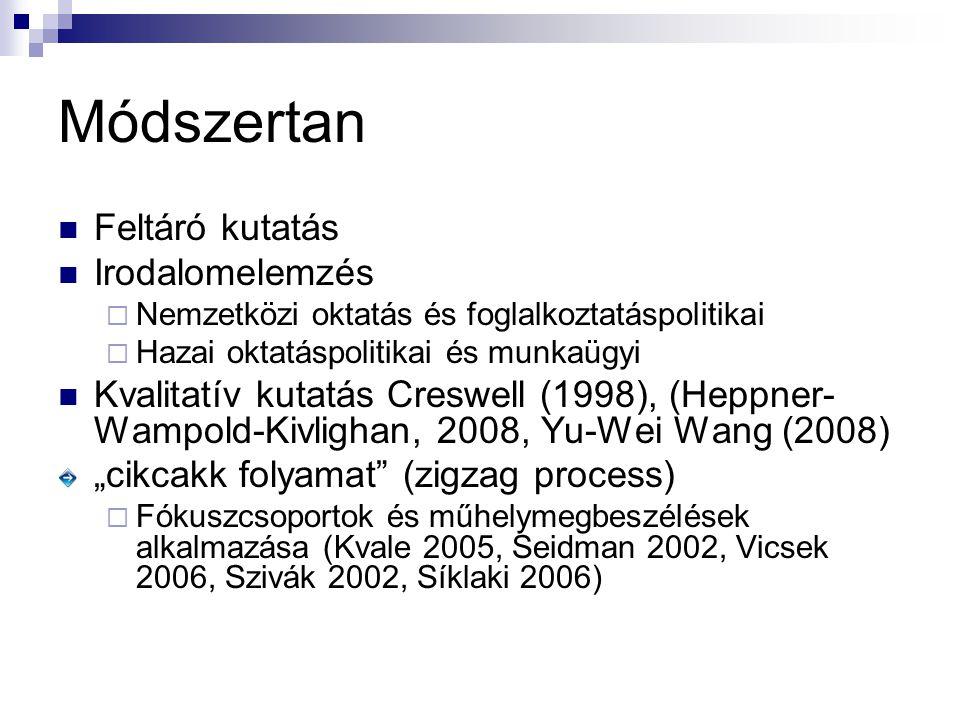 """Módszertan Feltáró kutatás Irodalomelemzés  Nemzetközi oktatás és foglalkoztatáspolitikai  Hazai oktatáspolitikai és munkaügyi Kvalitatív kutatás Creswell (1998), (Heppner- Wampold-Kivlighan, 2008, Yu-Wei Wang (2008) """"cikcakk folyamat (zigzag process)  Fókuszcsoportok és műhelymegbeszélések alkalmazása (Kvale 2005, Seidman 2002, Vicsek 2006, Szivák 2002, Síklaki 2006)"""